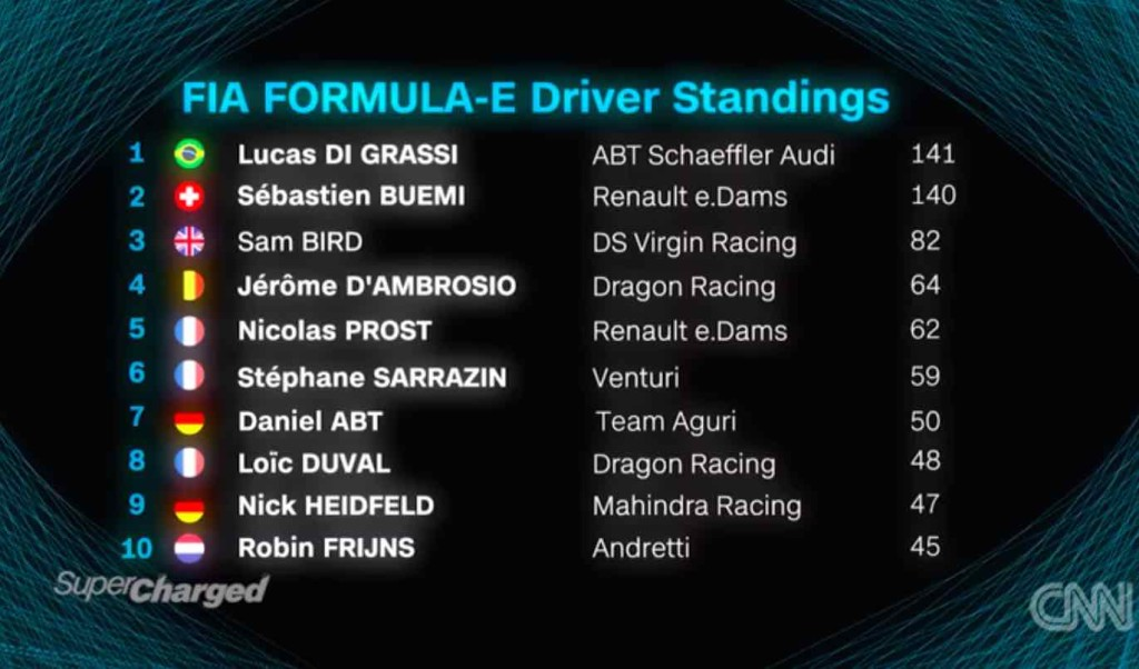 The one point difference at the start of the grid was levelled by the start of the last race with the fastest lap playing the tie-breaker.